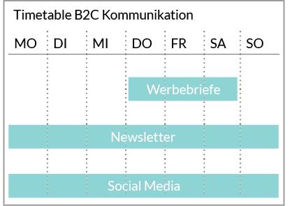 Wochenverteilung B2C Kommunikation