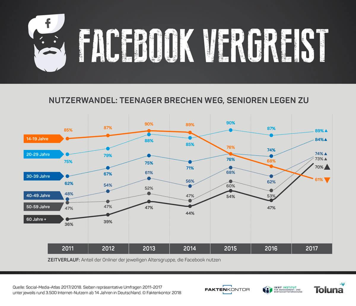 Infografik Facebook-Nutzerwandel Altersgruppen 2011-2017 Faktenkontor Social-Media-Atlas 2017-2018 – Marketingkolumnde DER Mittelstand. Ausgabe 3/18