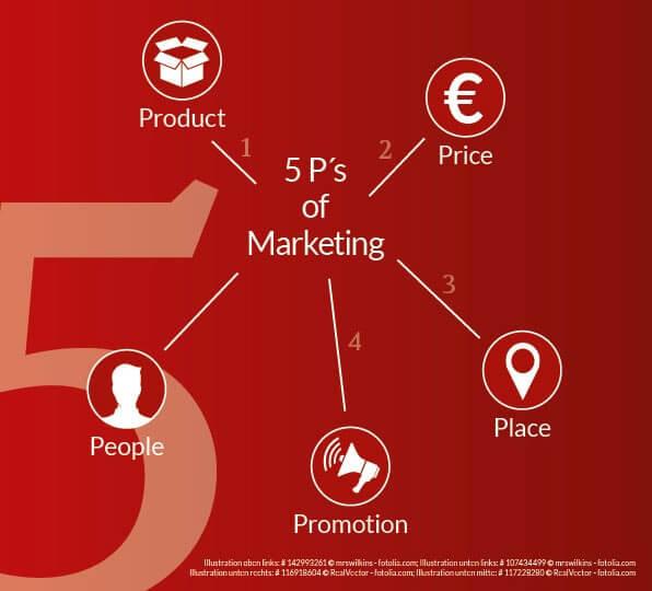 Roter Hintergrund mit weißen 5 Symbolen Product, Price, Place, Promotion und People stellen die 5 P´s of Marketing von Claudia Mattheis